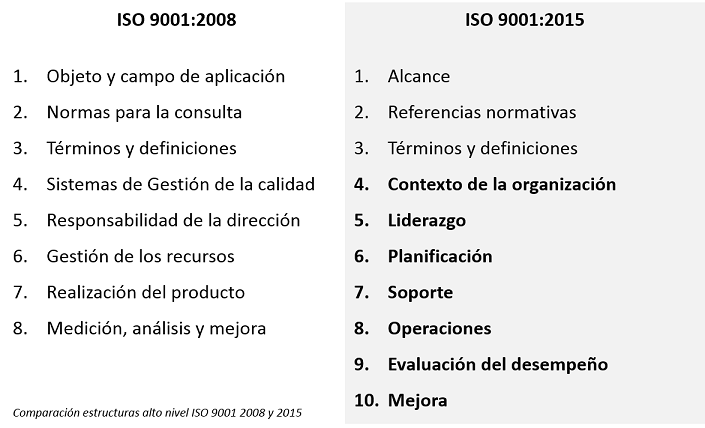 Estructura ISO 9001:2015 vs ISO 9001:2008