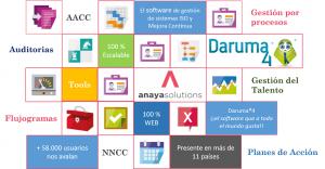 Software Daruma4 para la gestión ISO